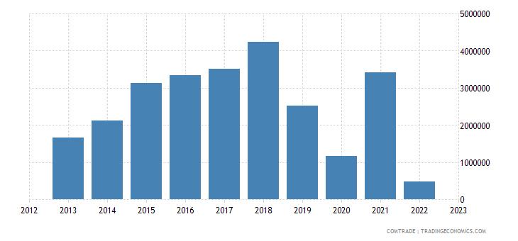 austria imports papua new guinea