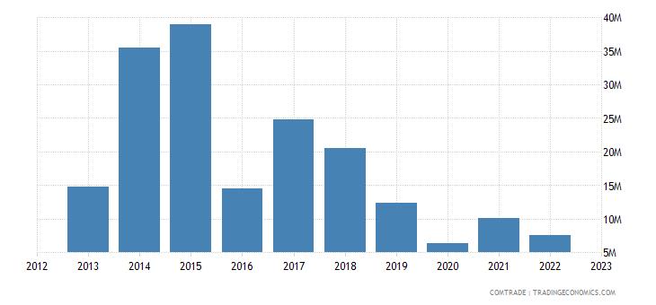 austria imports qatar