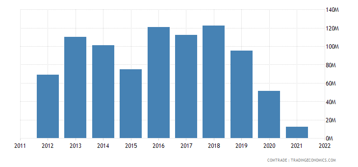 austria imports russia aluminum