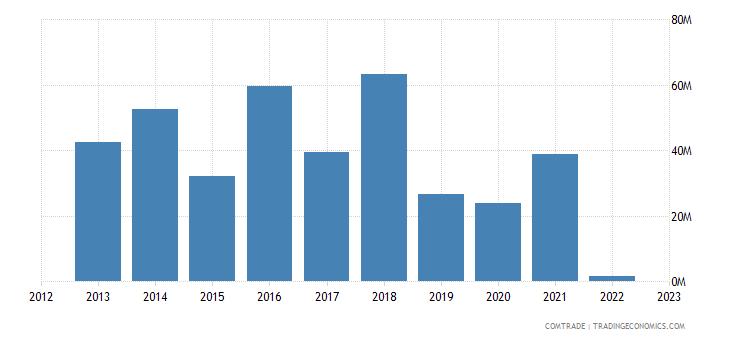 austria imports russia iron steel