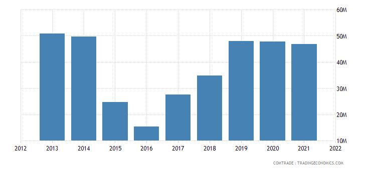 austria imports russia nickel