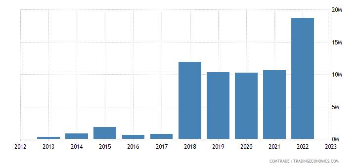 austria imports rwanda