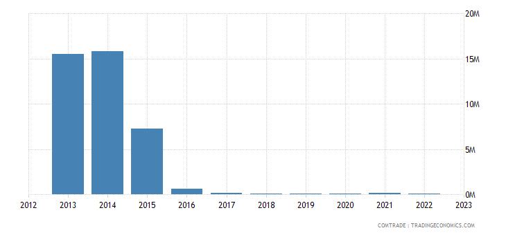 austria imports seychelles