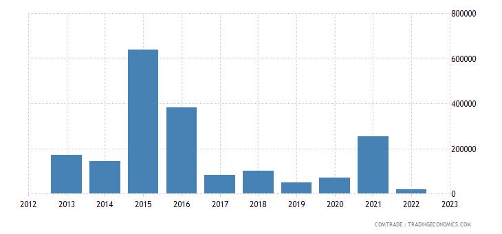 austria imports somalia