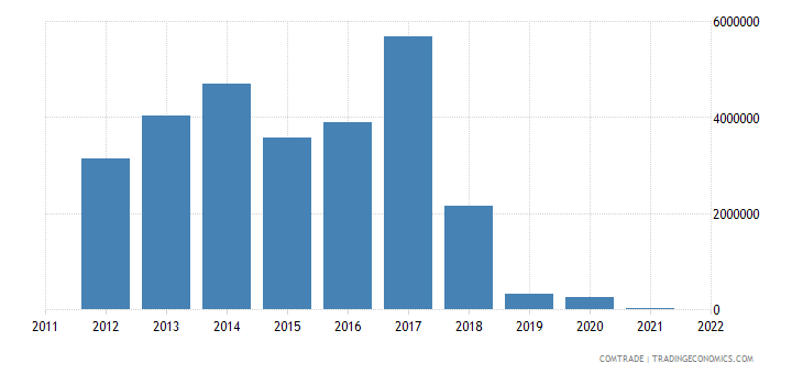 austria imports suriname