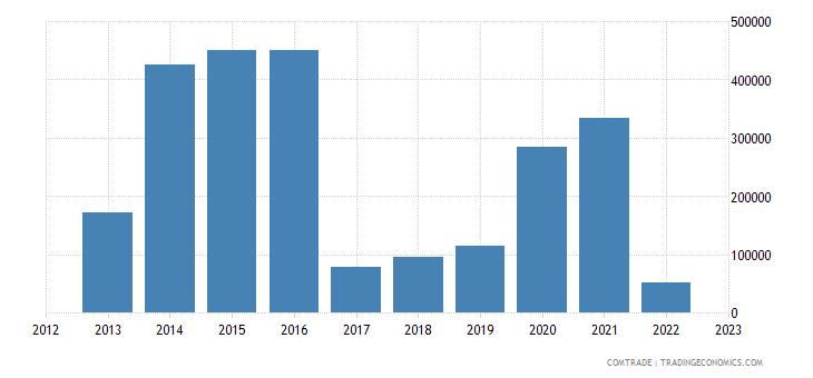 austria imports swaziland