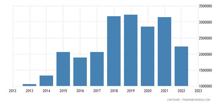 austria imports tanzania