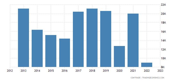 austria imports ukraine iron steel