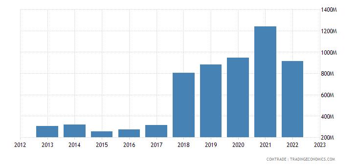 austria imports ukraine