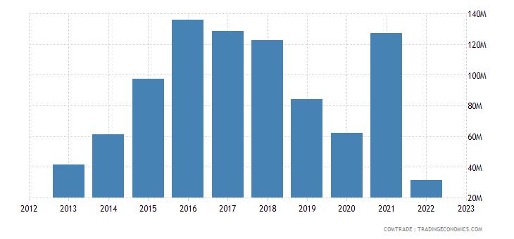 austria imports uruguay