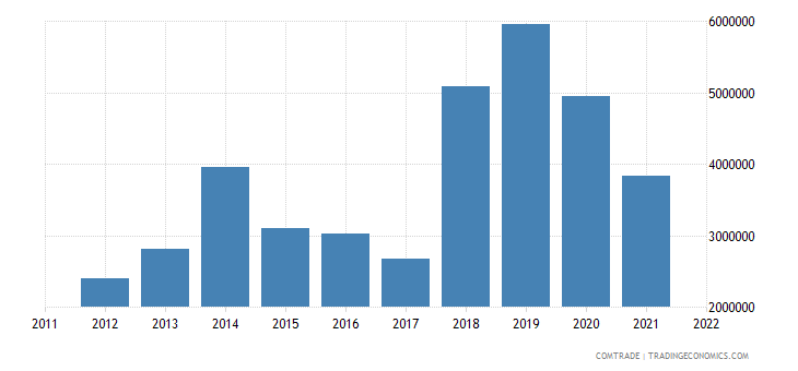 austria imports uzbekistan