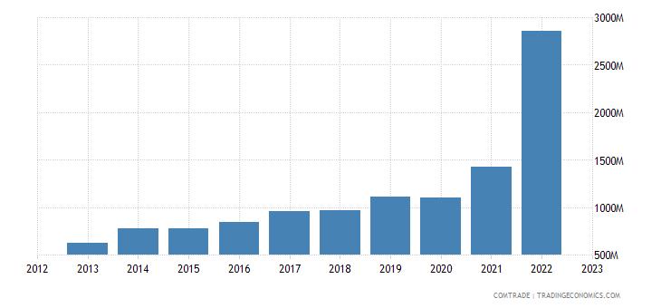 austria imports vietnam