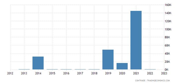 austria imports yemen