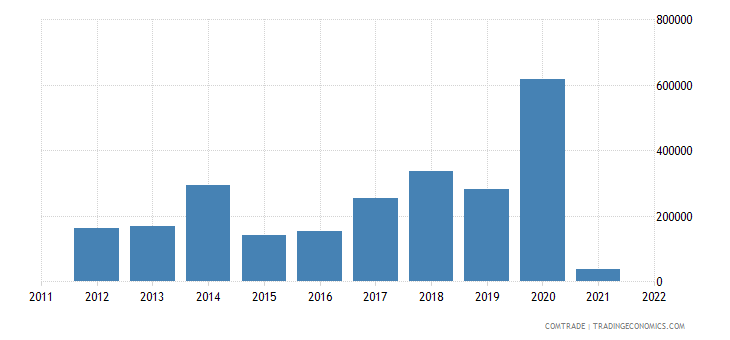 austria imports zambia