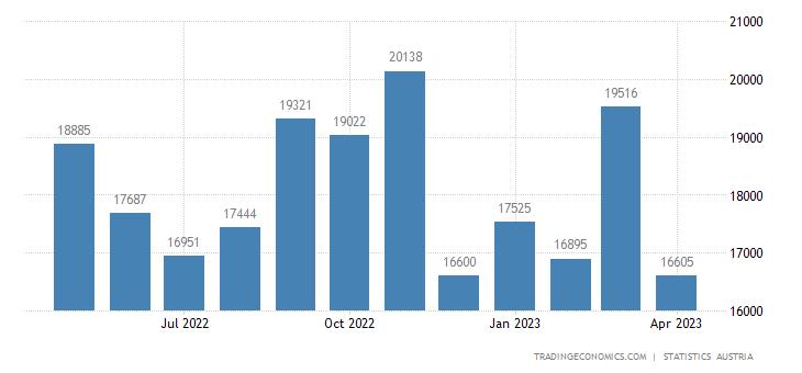Austria Imports