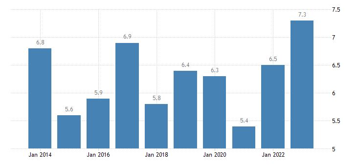 austria in work at risk of poverty rate full time eurostat data