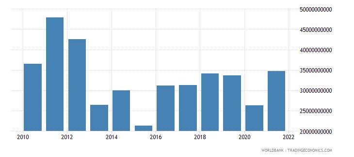 austria income payments bop us dollar wb data
