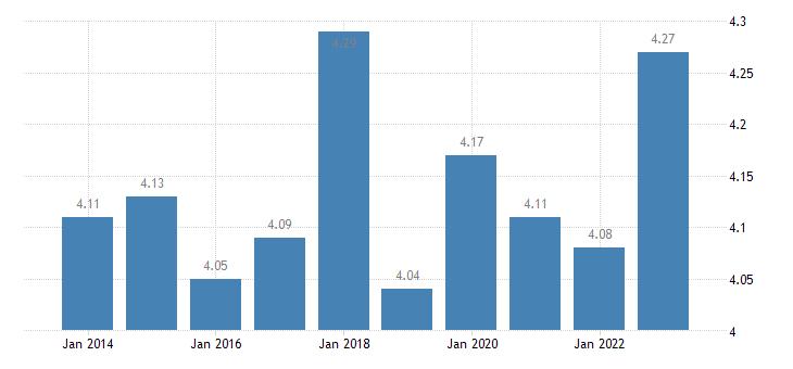 austria income quintile share ratio s80 s20 eurostat data