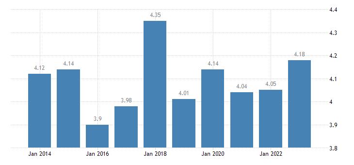 austria income quintile share ratio s80 s20 females eurostat data
