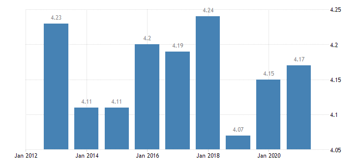 austria income quintile share ratio s80 s20 males eurostat data