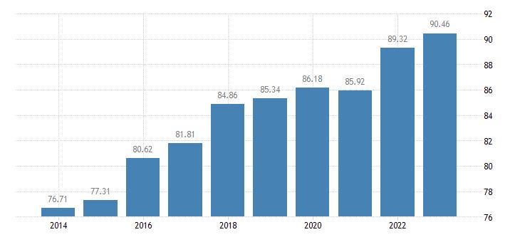 austria individuals regularly using the internet eurostat data