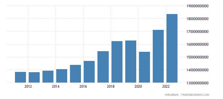 austria industrial production constant us$ wb data