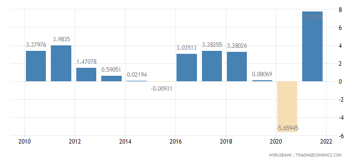austria industry value added annual percent growth wb data