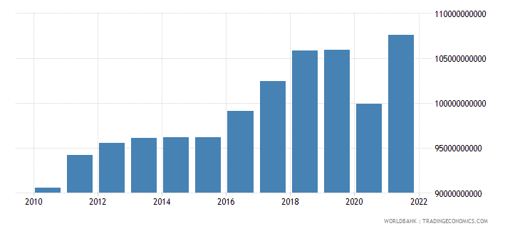 austria industry value added constant 2000 us dollar wb data