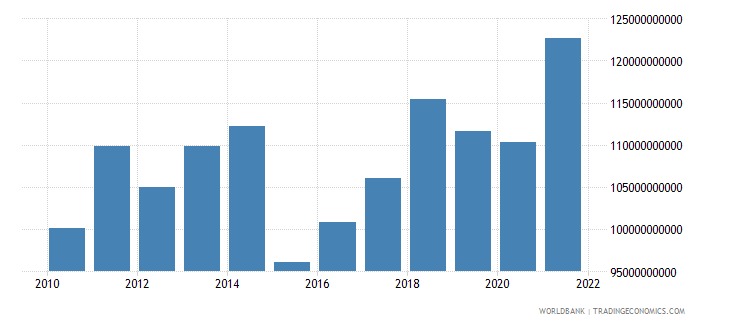 austria industry value added us dollar wb data