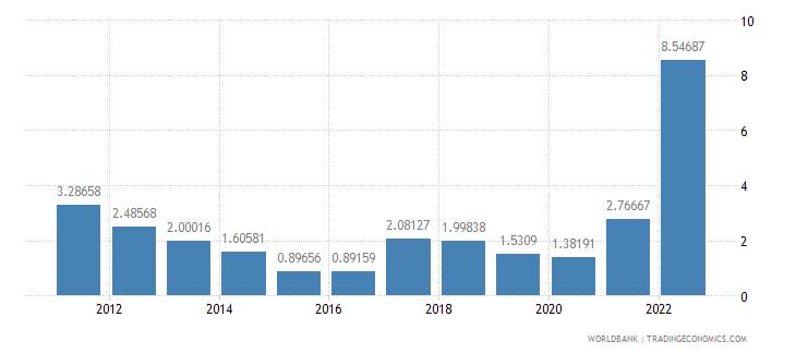 austria inflation consumer prices annual percent wb data