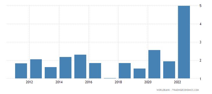 austria inflation gdp deflator annual percent wb data