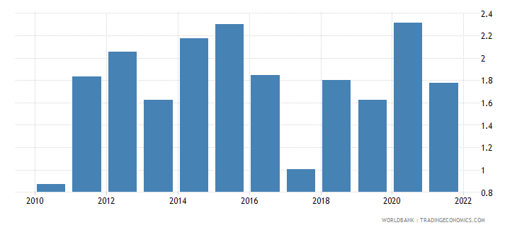 austria inflation gdp deflator linked series annual percent wb data