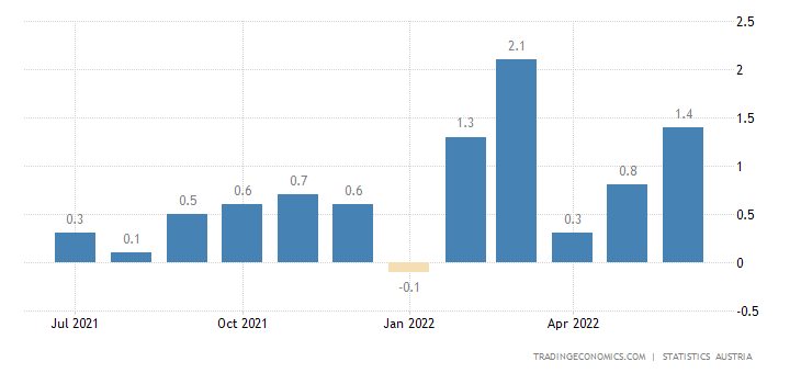 Austria Inflation Rate MoM
