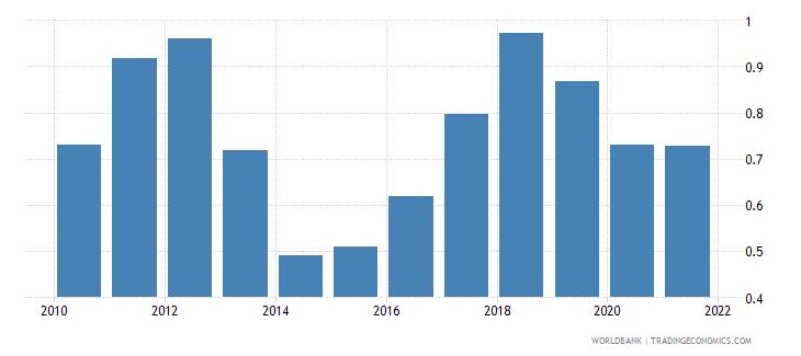 austria intentional homicides per 100 000 people wb data