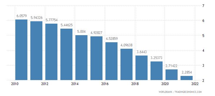 austria interest payments percent of expense wb data