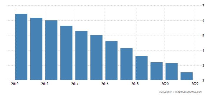 austria interest payments percent of revenue wb data