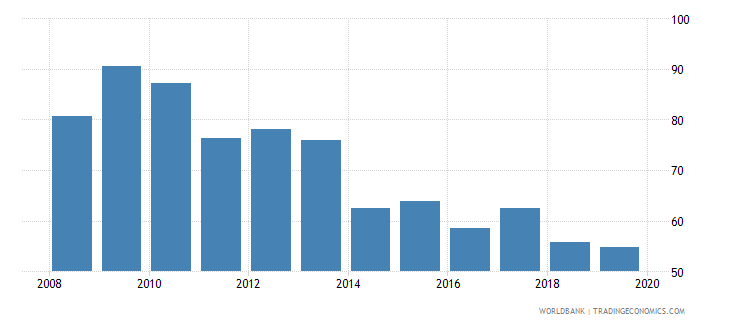 austria international debt issues to gdp percent wb data