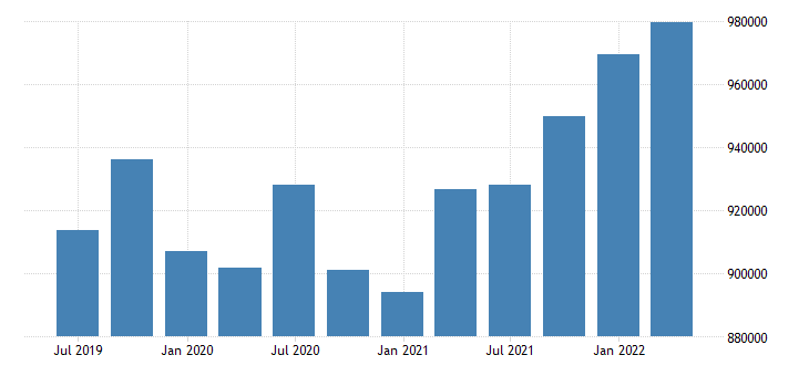 austria international investment position assets positions at the end of period eurostat data