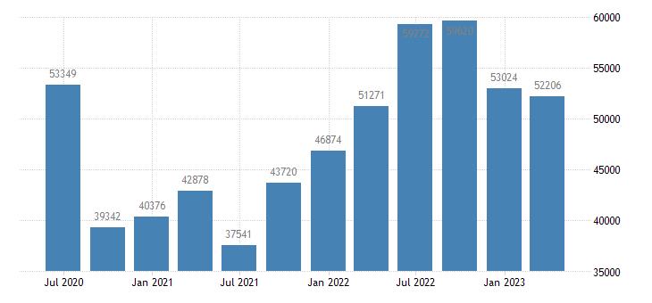 austria international investment position financial account direct investment eurostat data