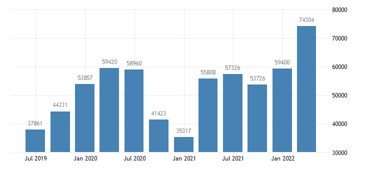austria international investment position financial account eurostat data