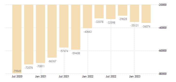 austria international investment position financial account portfolio investment eurostat data