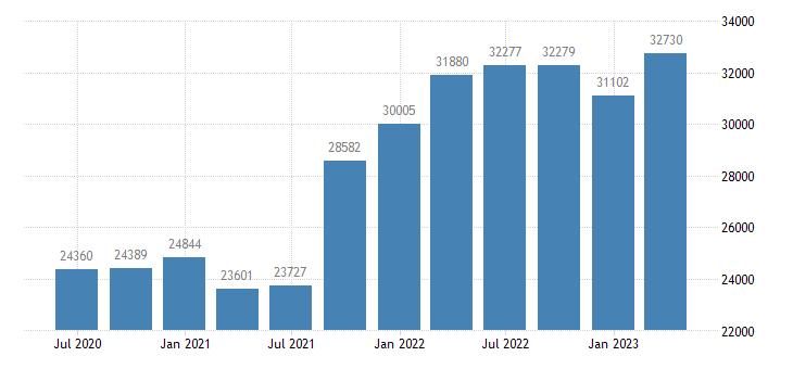 austria international investment position financial account reserve assets eurostat data