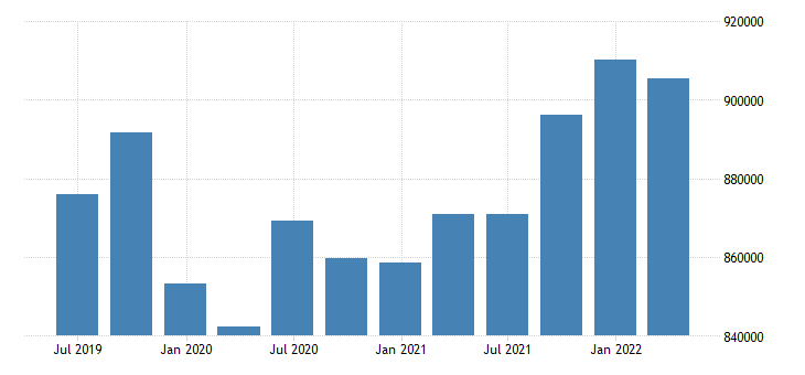austria international investment position liabilities positions at the end of period eurostat data