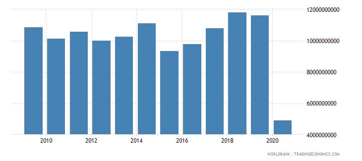 austria international tourism expenditures for travel items us dollar wb data
