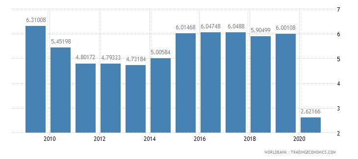 austria international tourism expenditures percent of total imports wb data
