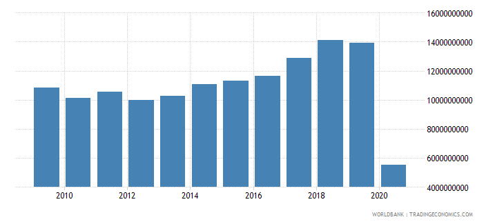 austria international tourism expenditures us dollar wb data