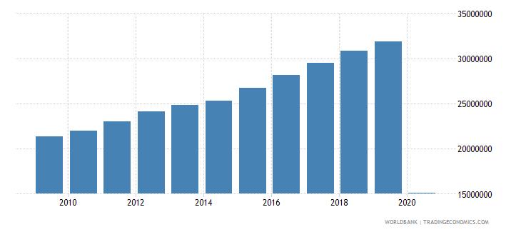 austria international tourism number of arrivals wb data