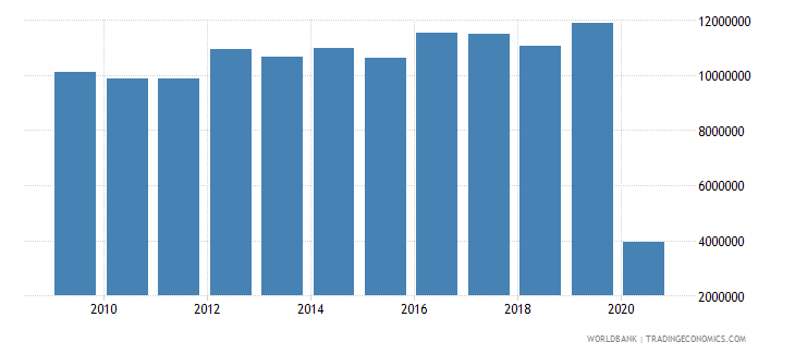 austria international tourism number of departures wb data
