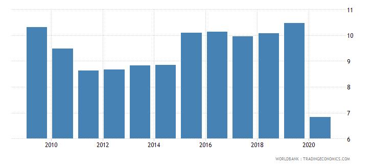 austria international tourism receipts percent of total exports wb data