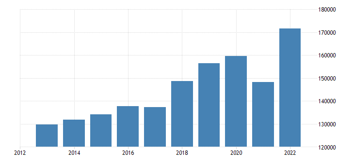 austria international trade exports eurostat data